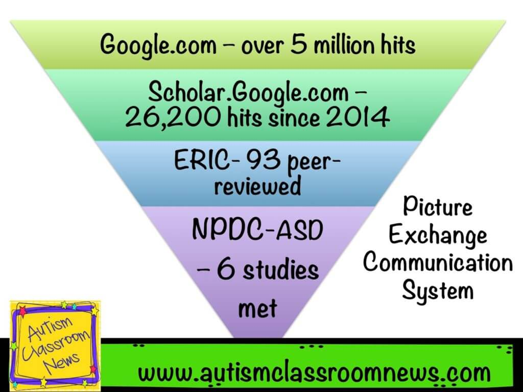 increasing amount of information as you move from evidence-based to internet search in autism