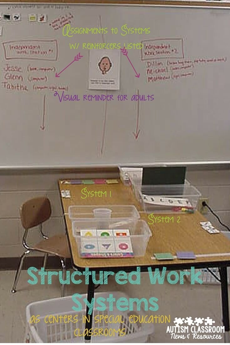 Assigning students to systems using visual cues--setting up structured work systems as centers.
