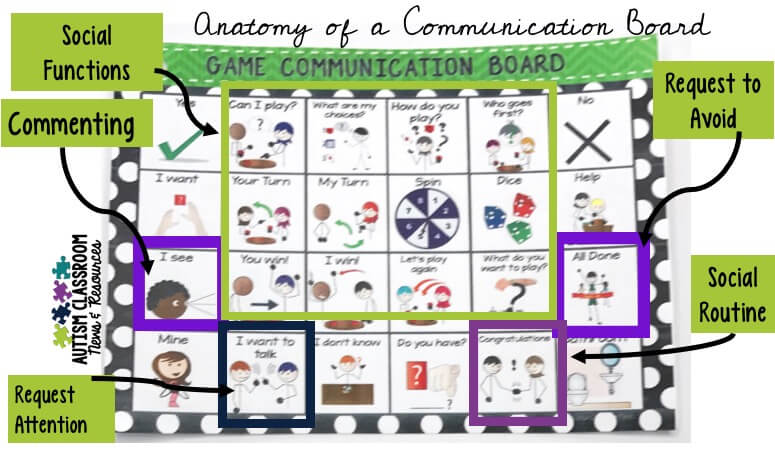 As special educators, do you find yourself trying to decide how to move next in teaching students with autism how to communicate? Think about increasing communicative functions. Being able to use language for different purposes greatly increases its power for our students. Find out about the functions of communication and how you can expand them with your students. This communication board gives some examples of the functions a student might use.