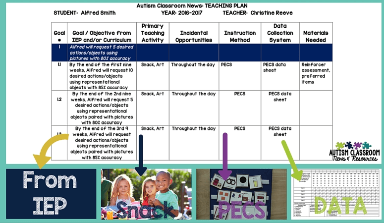 #specialeducation #classroomsetup #autismclassroom #autismclassroomsetup