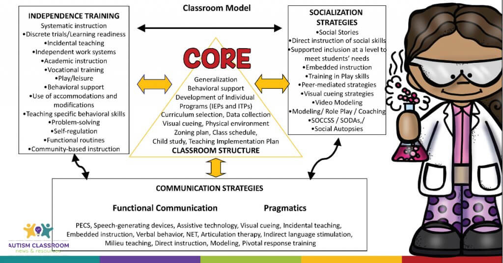 This is a model for special education classroom design. It shows the structure of the classroom serves as the core of the whole educational process. On the outside there are evidence-based practices. The center core that they rest on include the steps of establishing a good classroom structure.