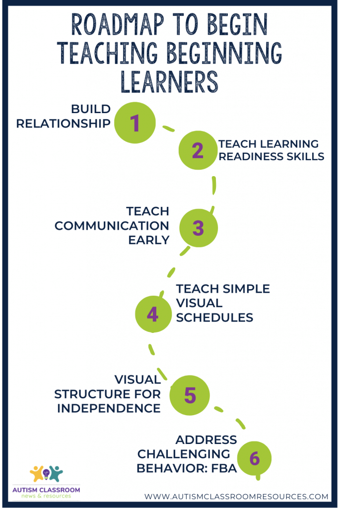 Roadmap for starting to teach beginning learners. Step 1: Build relationship; Step 2: Teach Learning Readiness Skills; Step 3 Teach Communication Skills Early; Step 4: Teach Simple Visual Schedules; Step 5: Use Visual Structure to Teach Independence; Step 6 Address Challenging Behavior (FBA)