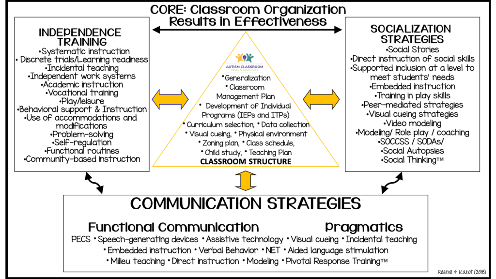 The Classroom Organization Results in Effectiveness (CORE) Model for Classroom Setup by Reeve & Kabot described in the podcast. The center triangle serves the core of the classroom or its structure. The Teaching Implementation Plan or (TIP) is part of this structure. Without this structure, the outer rectangles with evidence-based interventions would collapse without the center triangle with the routine classroom schedule, classroom zoning, individualized instruction, classroom management plan etc.