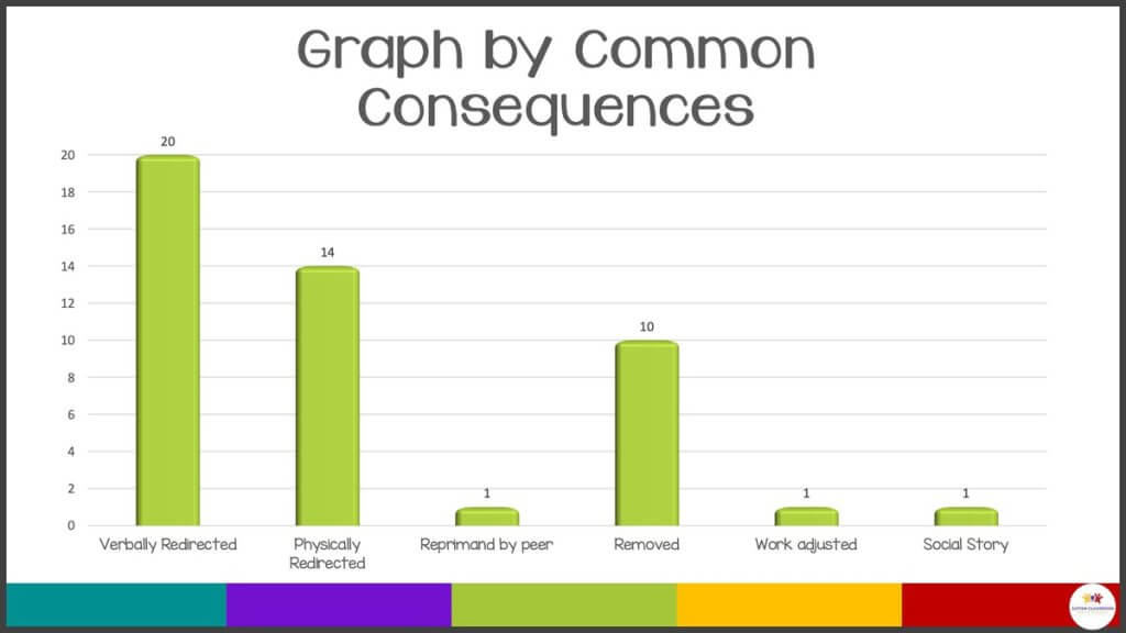 A graph of consequences of challenging behavior based on ABC data collected. The graph shows high levels of verbal and physical redirection. Moderate levels of being removed from the situation.  And minimal instances of being reprimanded by a peer, work adjusted or a social story.