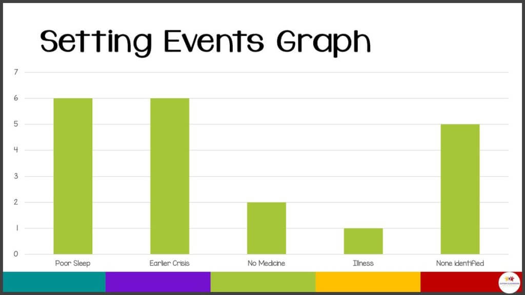 A graph of ABC data graphed by setting events. Six incidents involved having poor sleep and earlier crises. 5 incidents had no setting events identified. 2 had no medicine and one had identified illness.