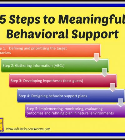 5 Steps to Meaningful Behavioral Support is a blog series exploring different tools and methods for figuring out the function of challenging behaviors and how to address them successfully.